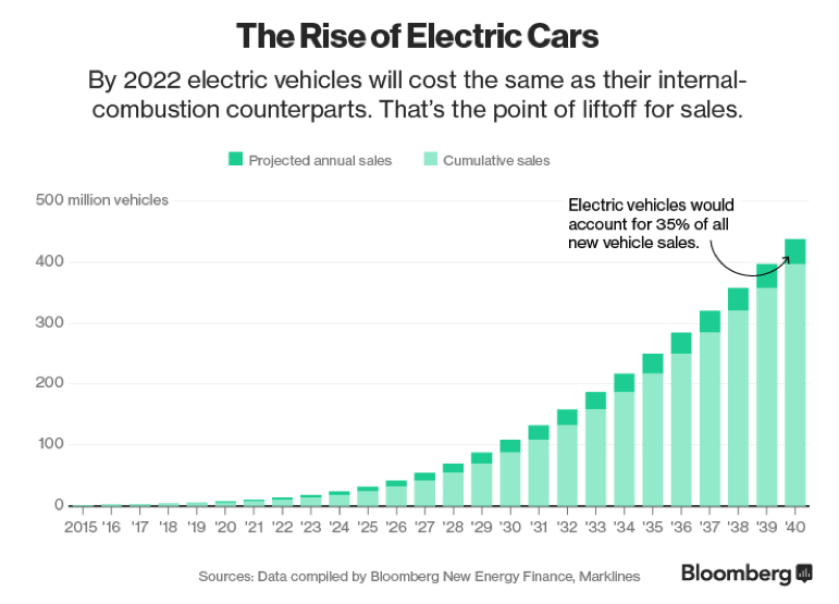 A chart from Bloomberg, showing the rise of electric cars by 2022.