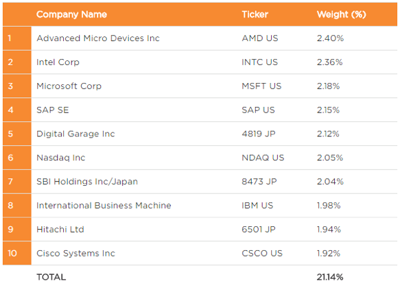 Top 10 holdings for BLCN. Source: realityshares