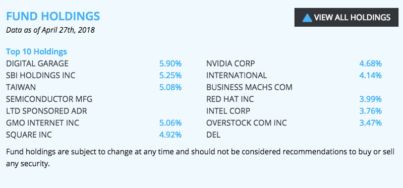 Top 10 holdings for. Source: AmplifyETFs